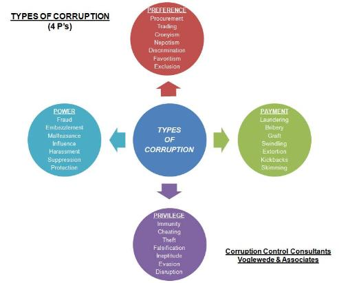 impact of corruption in ssnp in This answer is also availble in french and spanish while there is a large consensus in the literature on the negative impact of corruption on economic growth, some researchers continue to argue that the effect of corruption on growth is context specific and associated with factors such as the.