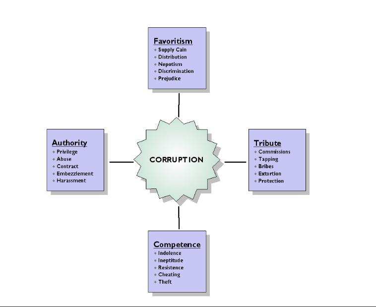 causes of police corruption This article police corruption and its prevention and i shall focus on three main aspects:  also examine the range of police deviance to explore causes and to.